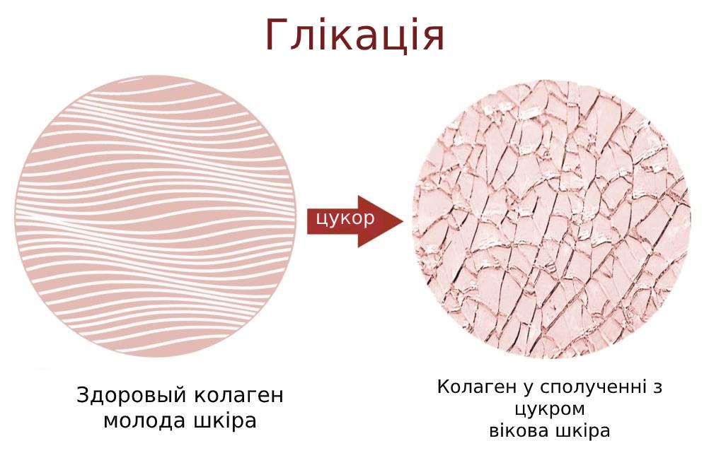колаген глікація