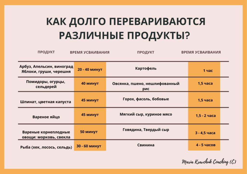 раздельное питание список продуктов
